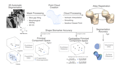 ISMRM19 Posters - Acquisition, Reconstruction & Analysis